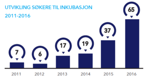 Diagram showing the development of applications for our incubation program, from 2011 to 2016.